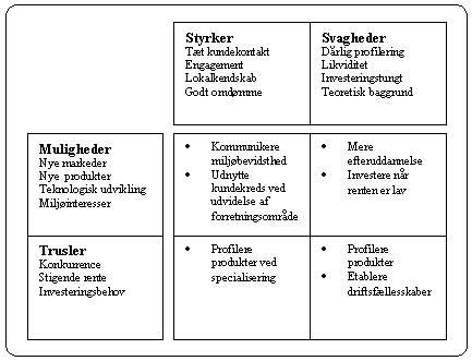 SWOT Analyse model